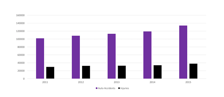 Auto Accident Statistics | South Carolina