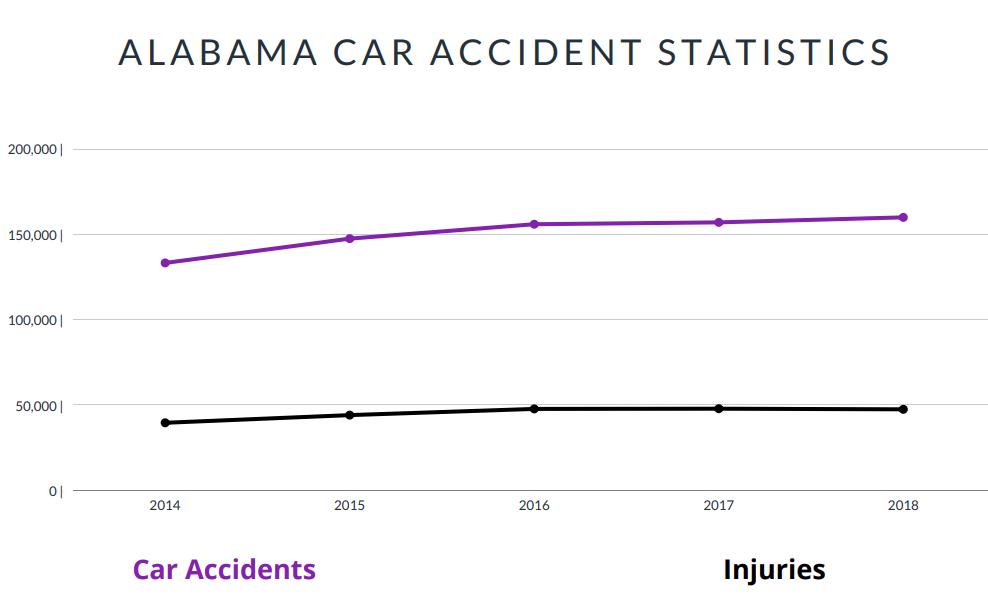 Alabama Car Accident Statistics