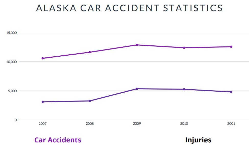 Alaska Car Accident Statistics