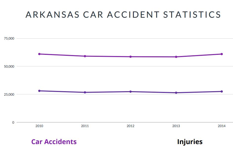 Arkansas Car Accident Statistics