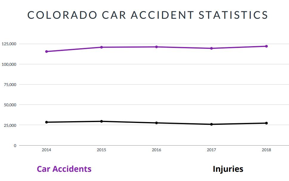 Colorado Car Accident Statistics
