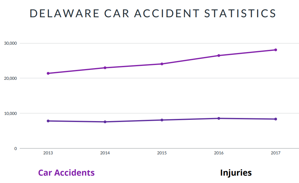 Delaware Car Accident Statistics