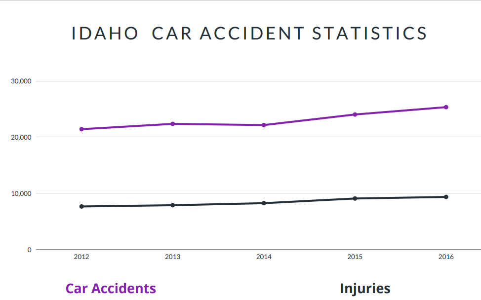 Idaho Car Accident Statistics