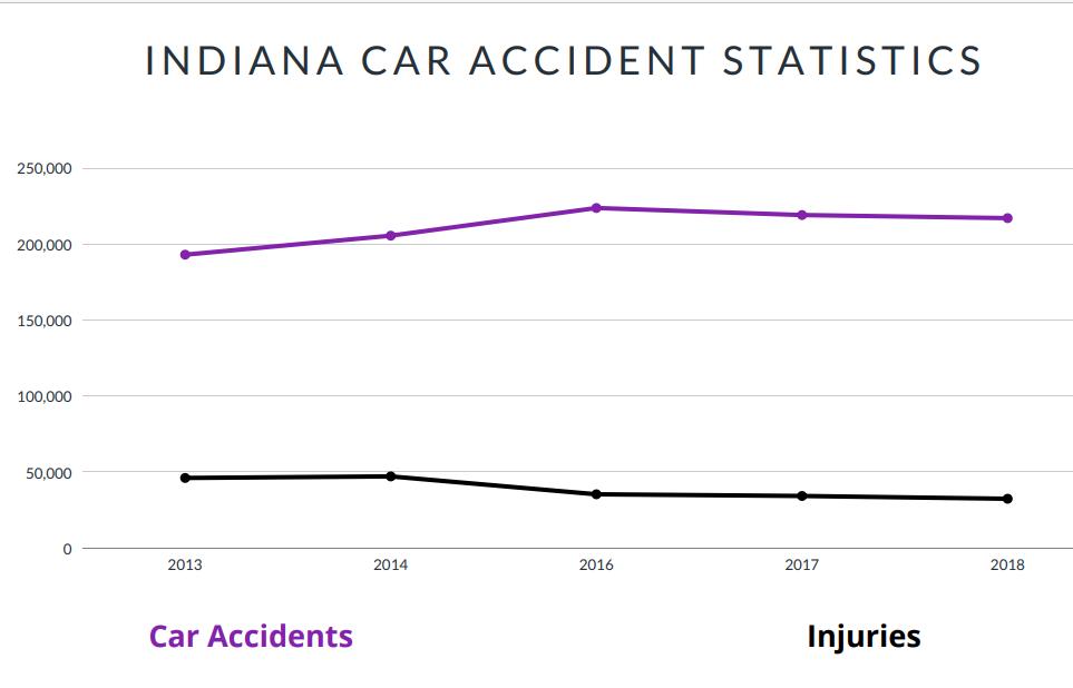 Indiana Car Accident Statistics