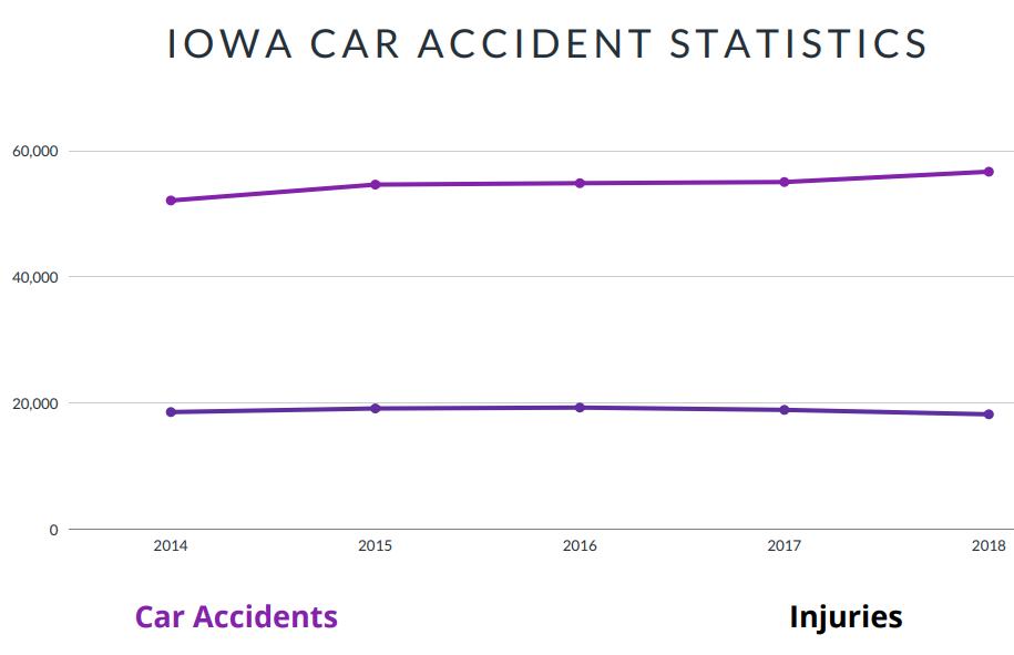 Iowa Car Accident Statistics