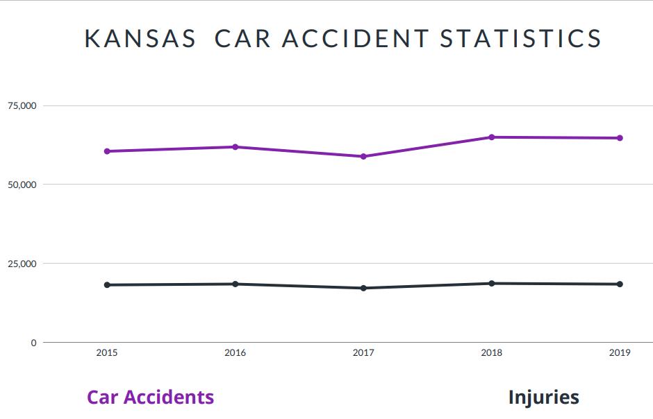 Kansas Car Accident Statistics