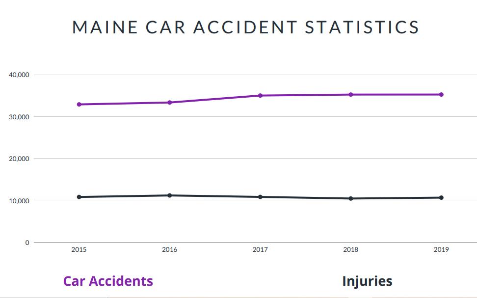Maine Car Accident Statistics