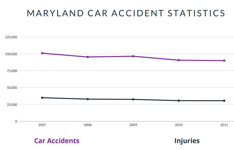Maryland Car Accident Statistics