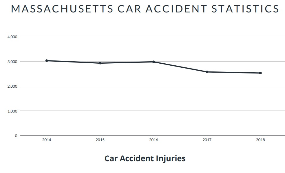 Massachusetts Car Accident Statistics