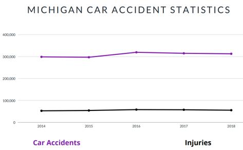 Michigan Car Accident Statistics