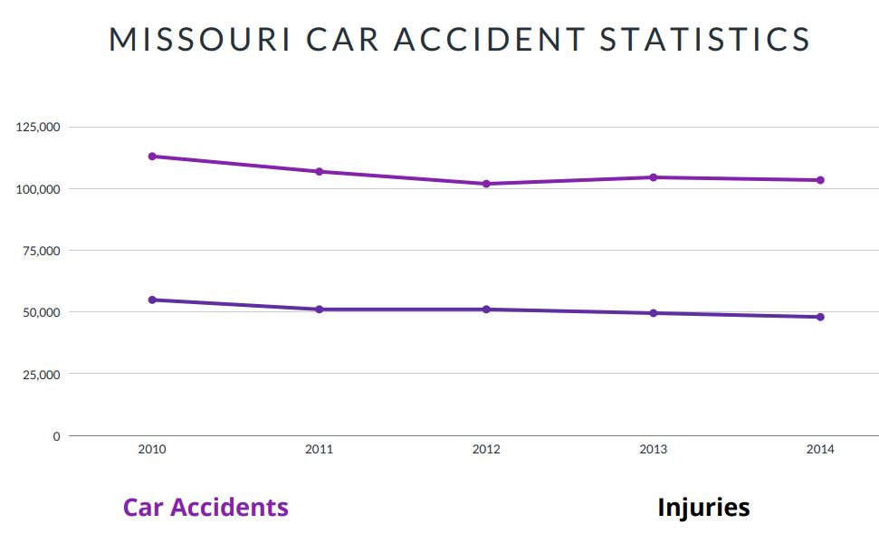 Missouri Car Accident Statistics