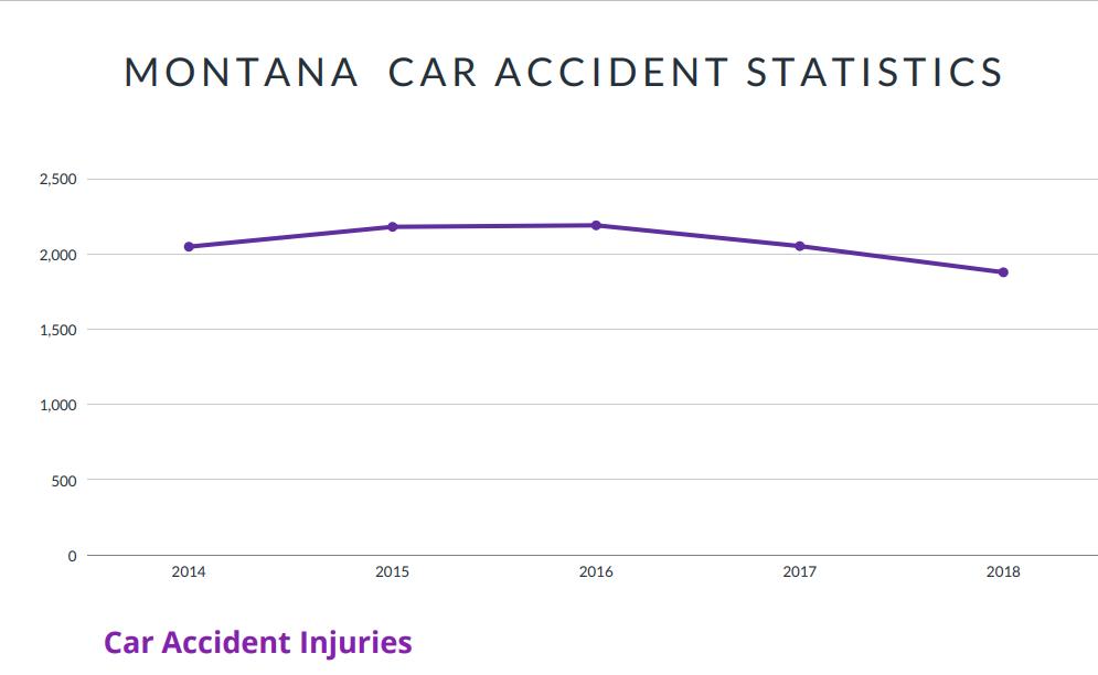 Montana Car Accident Statistics