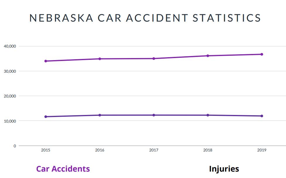 Nebraska Car Accident Facts