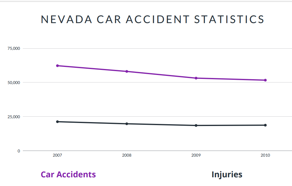 Nevada Car Accident Statistics