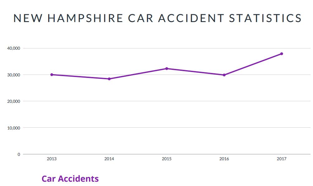New Hampshire Car Accident Statistics