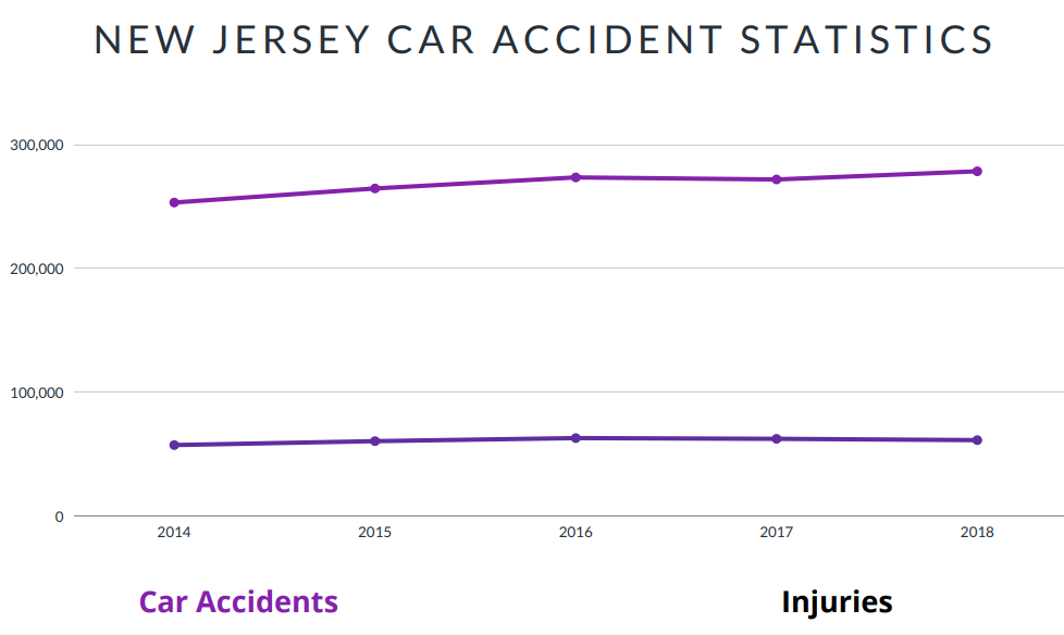 New Jersey Car Accident Statistics
