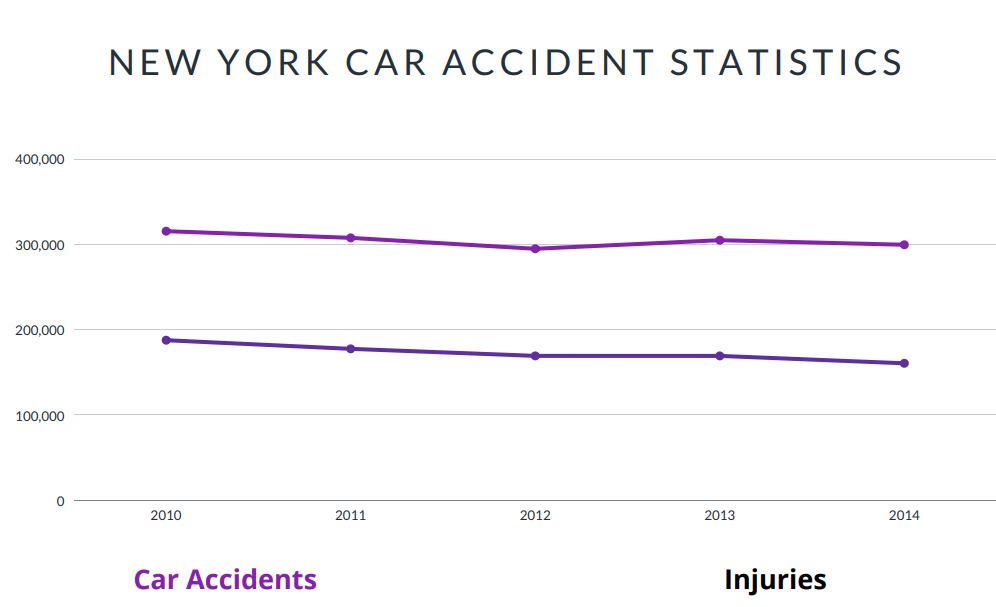 New York Car Accident Statistics