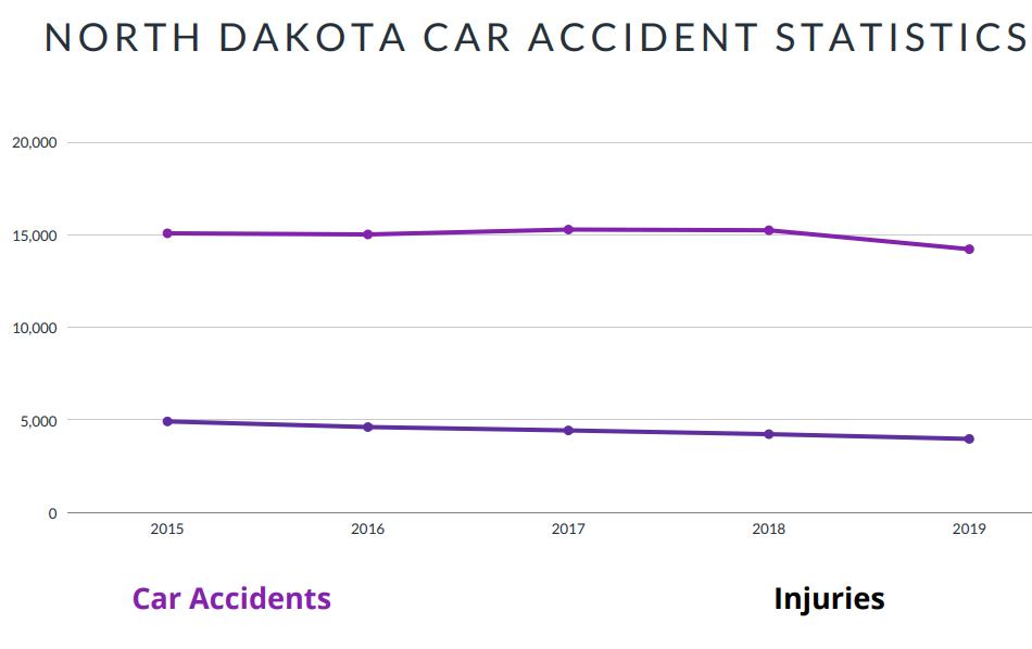 North Dakota Car Accident Statistics