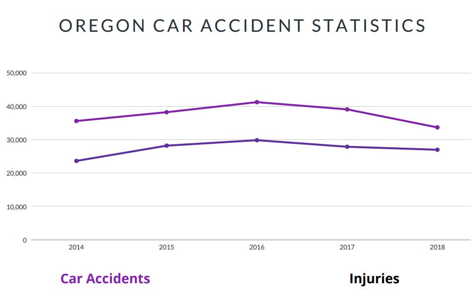 Oregon Car Accident Statistics
