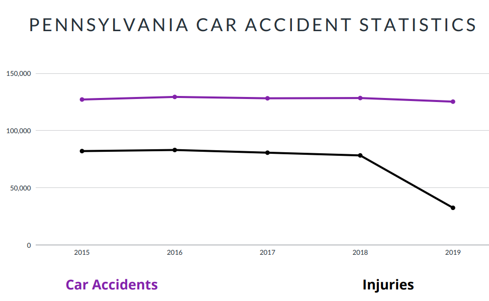 Pennsylvania Car Accident Statistics