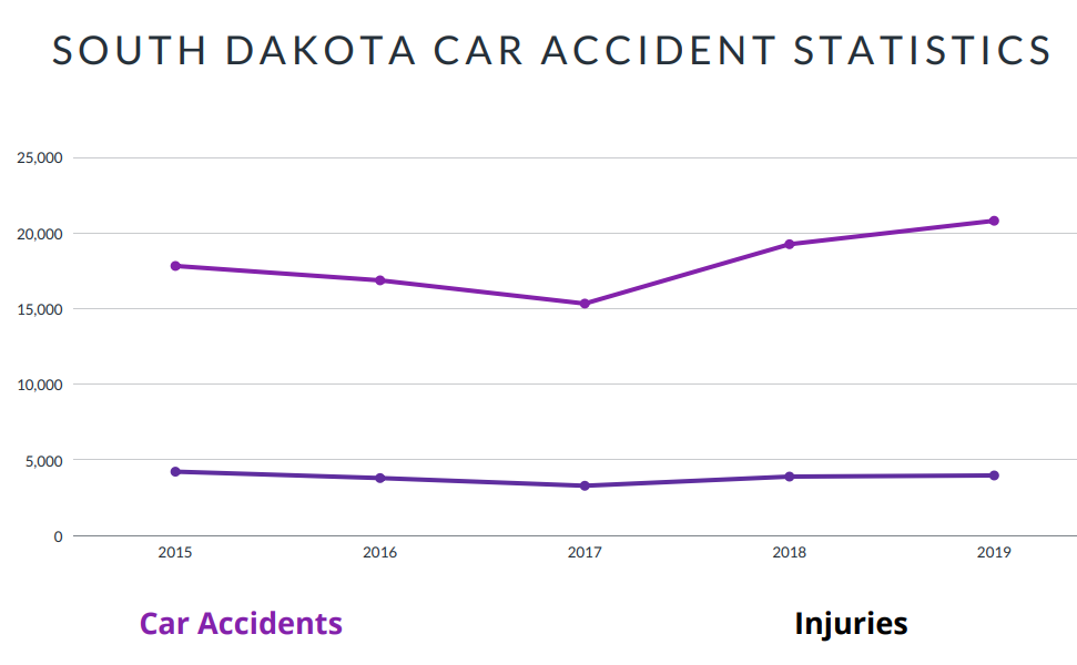 South Dakota Car Accident Statistics