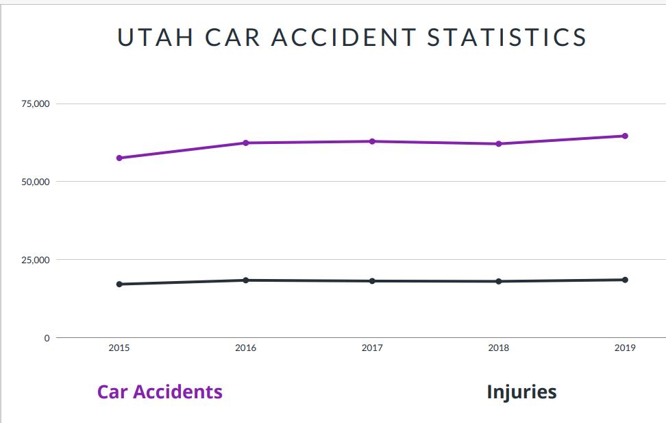 Utah Car Accident Statistics