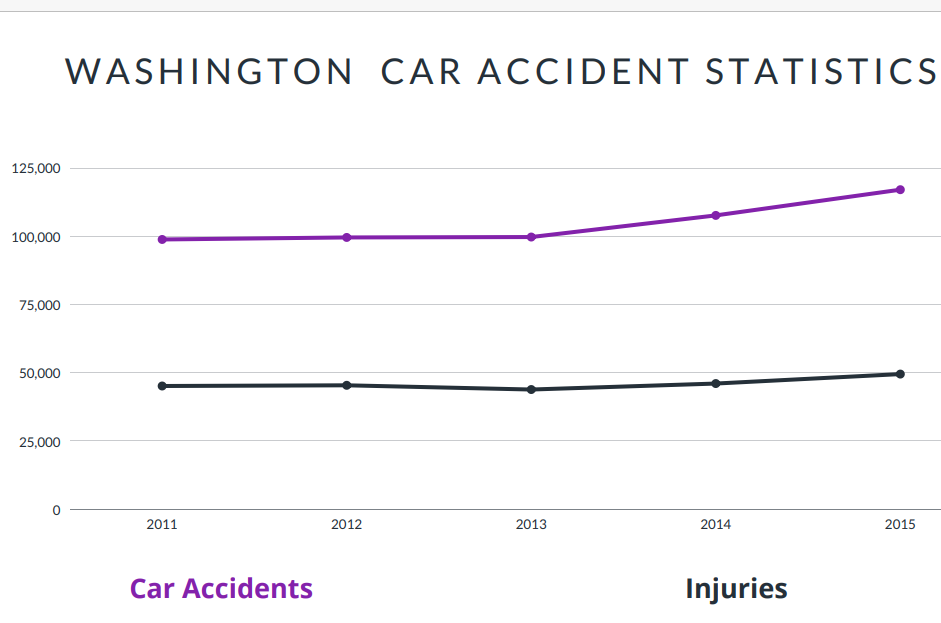 Washington Car Accident Statistics