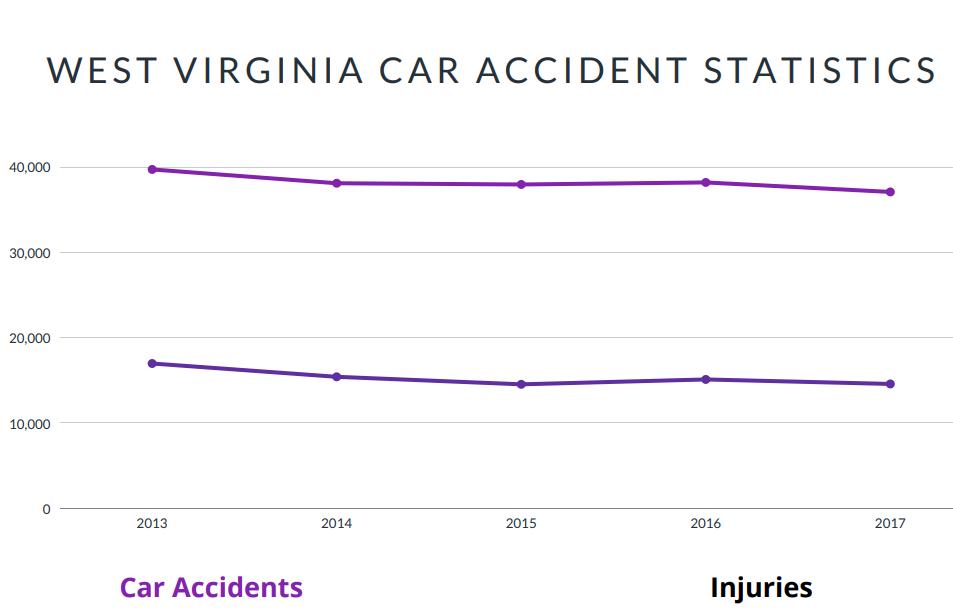 West Virginia Car Accident Statistics