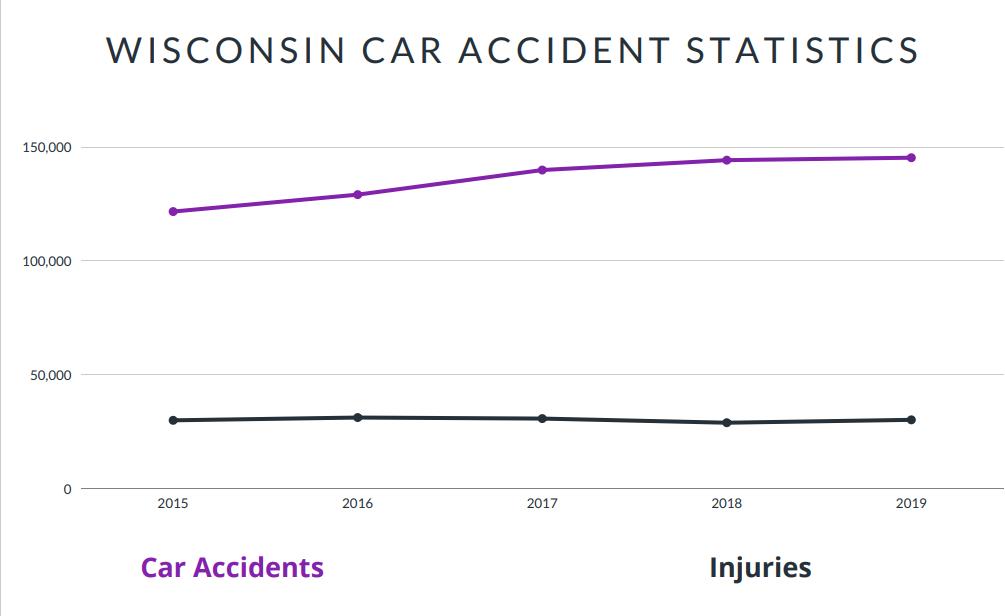 Wisconsin Car Accident Statistics