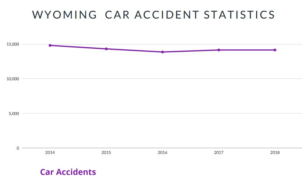 Wyoming Car Accident Statistics